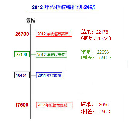 hsi-2012-fluctuation-forecast-result