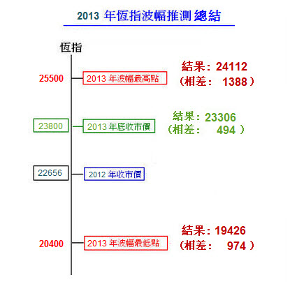 hsi-2013-fluctuation-forecast-result