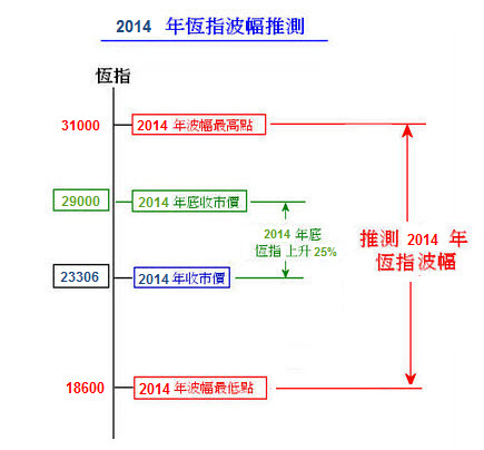 hsi-2014-fluctuation-forecast2